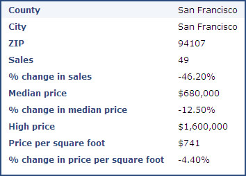 SF 94107 June 2008 Home Prices