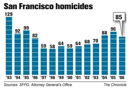 SF Homicides Graph, Courtesy of The Chronicle