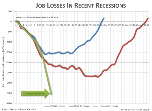 This scary ass graph shows 3.6 million jobs lost in 13 months!